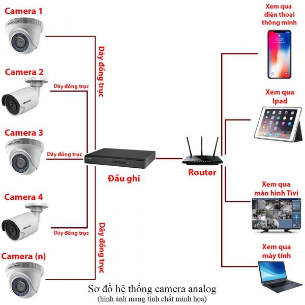 sơ đồ Báo giá lắp đặt trọn bộ camera hikvision