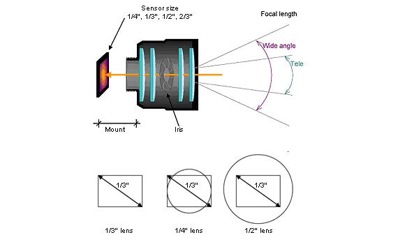 tiêu cự camera