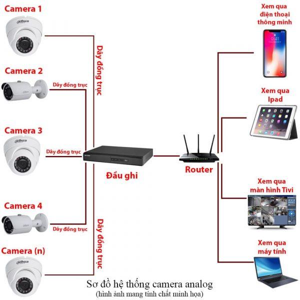 Mô phỏng sơ đồ lắp đặt bộ camera có dây